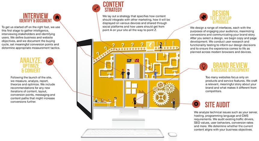infografica dietro ai siti web professionali