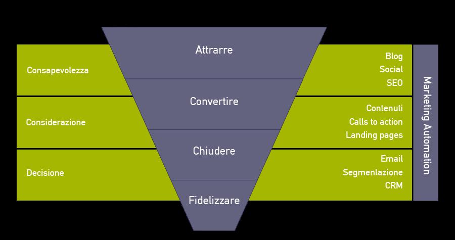 inbound marketing definizione e metodo